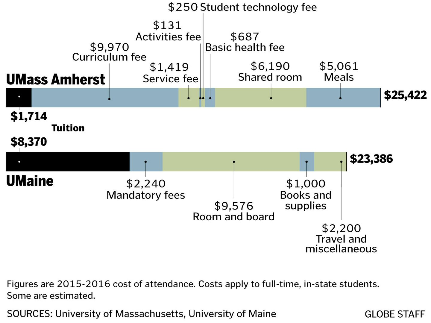 University Of Maine Tuition >> The Umass Tuition Shell Game The Boston Globe