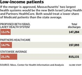 If the merger is approved, Massachusetts' two largest health systems would be the new Beth Israel Lahey Health and Partners HealthCare. Both would treat a lower share of Medicaid patients than the state average. SOURCE: Mass. Center for Health Information and Analysis